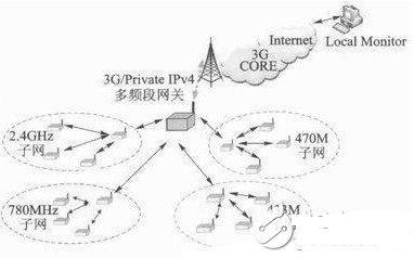 基于Linux内核的无线多频段WSN网关设计