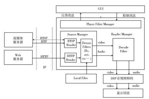 基于ARM9的媒体播放器的设计方案