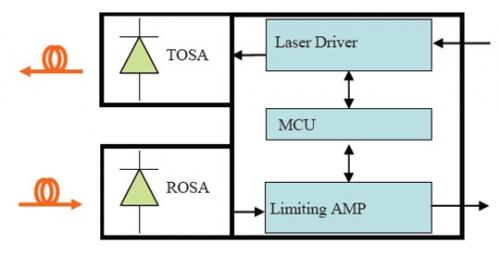 德州儀器光學模塊10G SFP+整體解決方案