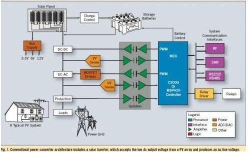 一种利用微型逆变器优化太阳能系统的设计方案