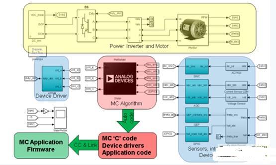模型设计来优化电机控制系统,并缩短整体设计时间。此外,设计工程师还能够重复使用仿真模型,确保系统在终端市场应用中具有正确的功能和所需性能。  图1–设计发展史与设计能力 基于模型的设计(MBD)经过数十年的探讨,直到最近几年才发展为完整的设计流程:从模型创建到完整实现。在1970年代,仿真可采用模拟计算平台,但是控制硬件却只能借助晶体管实现。2000年代仿真工具的发展迎来了图形化控制原理图输入工具和控制设计工具,大大简化了复杂的控制设计和评估任务。但是,控制系统设计师仍然需要编写C语言来开发硬