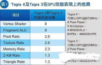 移动处理器发展新方向,整合更多的GPU将成为主流?