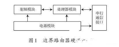 基于IPv6的无线传感器网络边界路由器的设计方案
