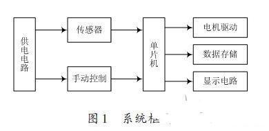 基于STC89C52的智能印章机的设计方案