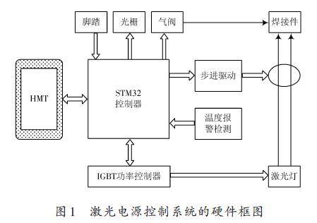 利用ARM MCU设计激光电源控制系统