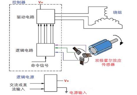 霍尼韦尔磁性位置传感器
