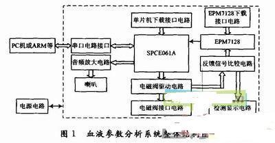 基于SPCE061A的智能血液参数分析系统设计