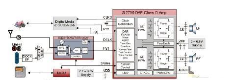 可有效抑制EMI的D类放大器以低成本提供高音质