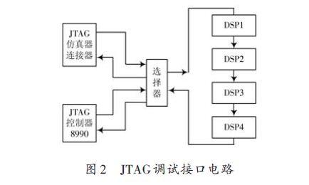 高性能信号处理通用平台研究