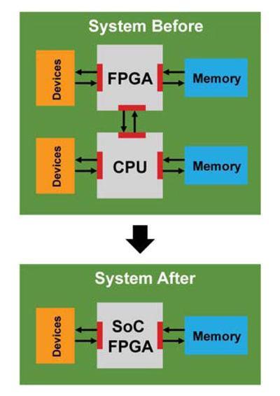 soc:体系结构的重要性-可编程逻辑-与非网