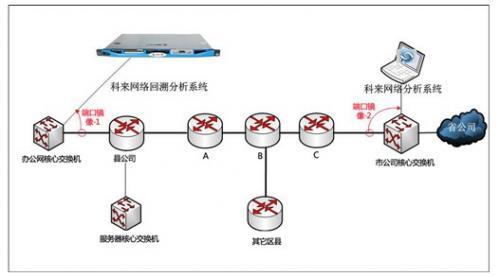 利用科来网络回溯分析技术诊断网络设备异常丢包故障