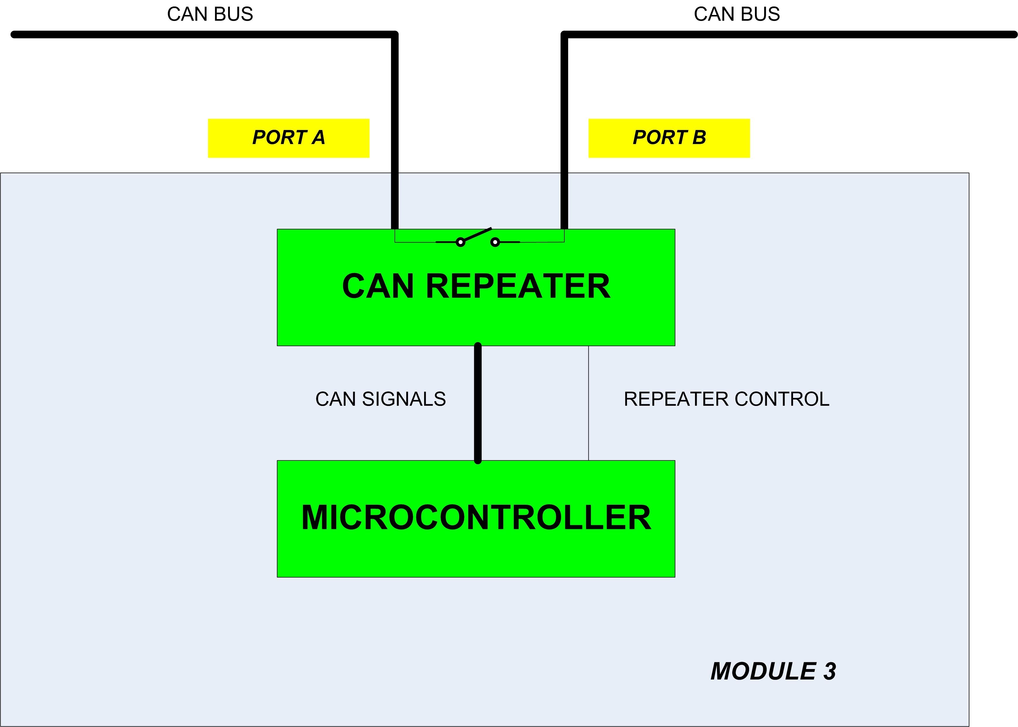 图4. can中继器模块的内部架构.