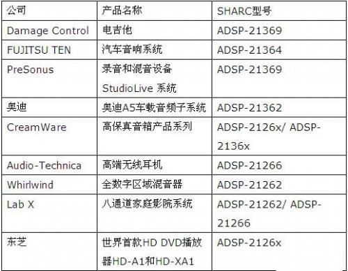 SHARC处理器在音频系统中的典型应用