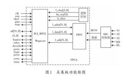 采用旋转变压器-数字转换模块实现高速轴角转换,并设计了相应地wdm