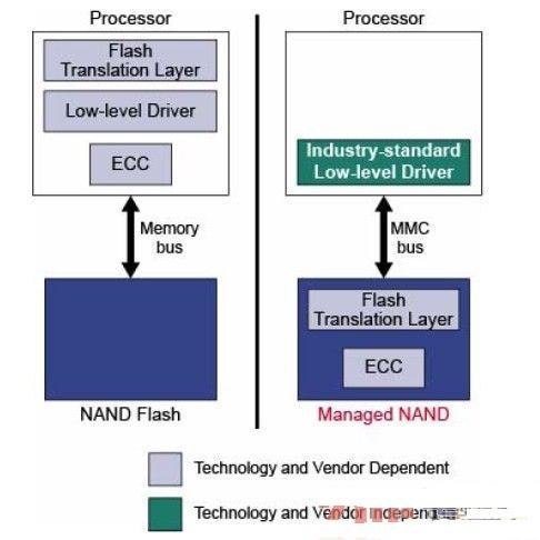 可管理NAND:适用于移动设备的嵌入式大容量存储