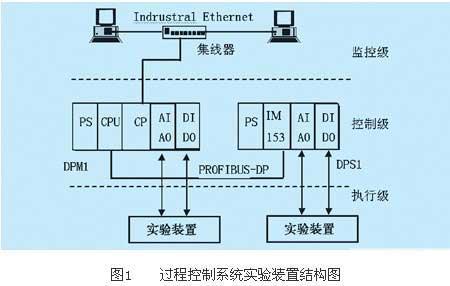 PLC可编程控制器在过程控制系统实验装置中的应用