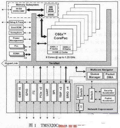 基于多核处理器的弹载嵌入式系统设计研究