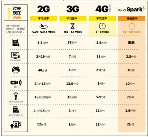 LTE TDD在全球移动宽带市场获重要发展