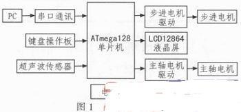 基于ATmega128的迷你数控雕刻机系统设计
