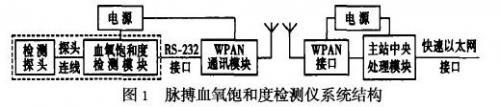 关于WPAN的脉搏血氧饱和度检测仪的研究与实现
