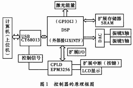 基于DSP的激光打标控制器设计