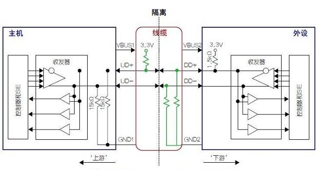 数字隔离器是一种方便易用的usb隔离方法