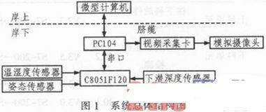 关于PC104与C8051F120的水下机器人环境监测系统设计