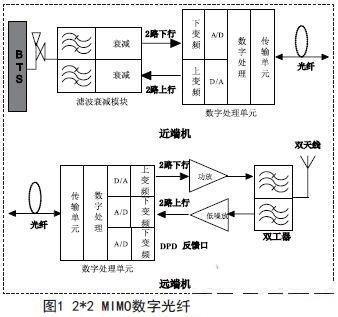基于MIMO的LTE数字直放站技术研究及系统应用