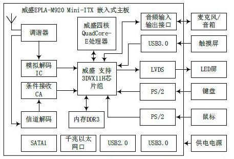 基于ANDROID4.X的智能电视电脑一体机的设计方案