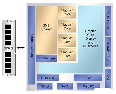 存储器体系结构的未来发展趋势-控制器/处理器-与非