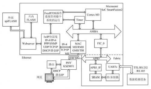 利用SmartFusion2的SoC的数据采集与交互系统应用设计