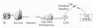 基于IDP卫星通信模块的远洋船舶实时监控系统