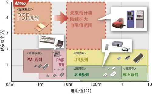 汽车领域低阻值电阻器系列产品的最新阵容
