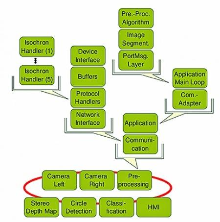 使用虚拟原型评估基于MOST的先进驾驶辅助系统