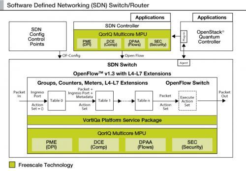 """数据大爆炸的""""救命稻草""""——飞思卡尔SDN解决方案QorIQ LS2"""