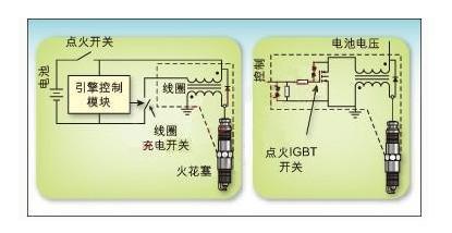 汽车点火系统中对智能IGBT技术的需求探讨