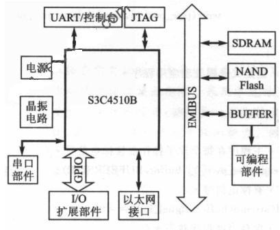 基于ARM7系列芯片嵌入式平台上实现的设计方案