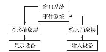 一种嵌入式图形用户界面系统的设计与实现