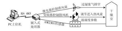 一种嵌入式的太阳能干燥实时监控系统的设计方案