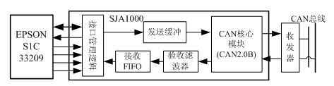 单片机和CAN控制器在嵌入式系统中的应用