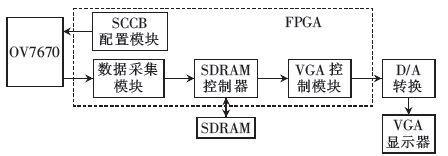 Android终端及FPGA控制的智能家居系统