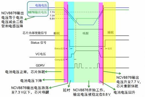 汽车自动启停系统对电源的影响及安森美半导体非同步升压转换器方案