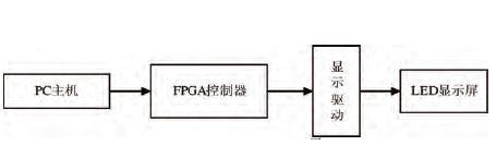 基于FPGA的点阵LED显示屏控制器的设计