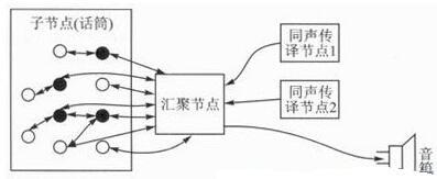 基于ZigBee无线传感网络的语音会议系统设计