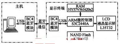 蓝牙无线显示屏系统的设计方案