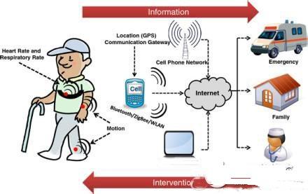 远程医疗监护技术在平板电脑中的应用