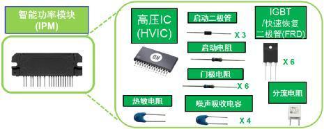 安森美应用于白家电的变频器智能功率模块技术及方案