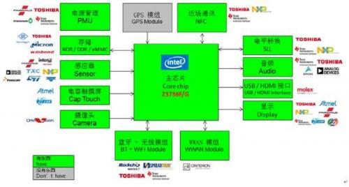 大联大世平集团推出基于 Intel、Rockchip、Spreadtrum的平板电脑解决方案