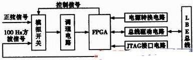 基于FPGA的多通道频率测量系统设计