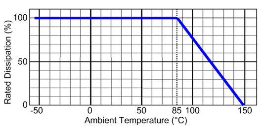0.5w电阻器的功率额定值下降曲线